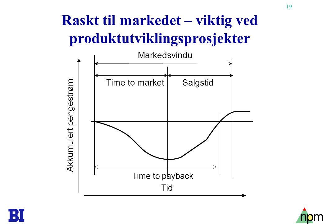 19 Raskt til markedet – viktig ved produktutviklingsprosjekter Tid Time to marketSalgstid Markedsvindu Akkumulert pengestrøm Time to payback