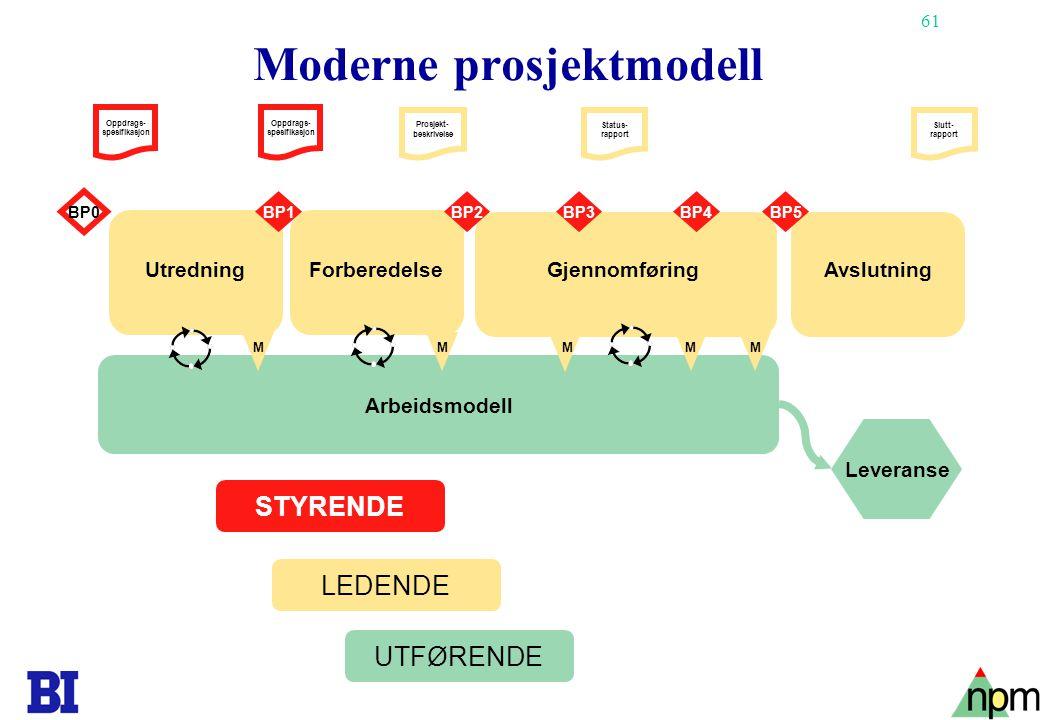 61 Moderne prosjektmodell Arbeidsmodell BP1 BP0 BP4BP3BP2BP5 Leveranse Oppdrags- spesifikasjon Slutt- rapport Status- rapport Prosjekt- beskrivelse ST