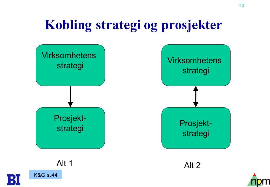 70 Kobling strategi og prosjekter Prosjekt- strategi Virksomhetens strategi Virksomhetens strategi Prosjekt- strategi Alt 1 Alt 2 K&G s.44