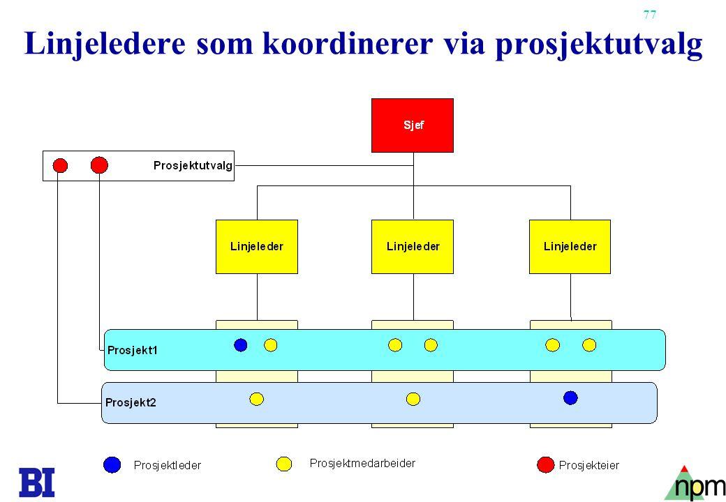77 Linjeledere som koordinerer via prosjektutvalg