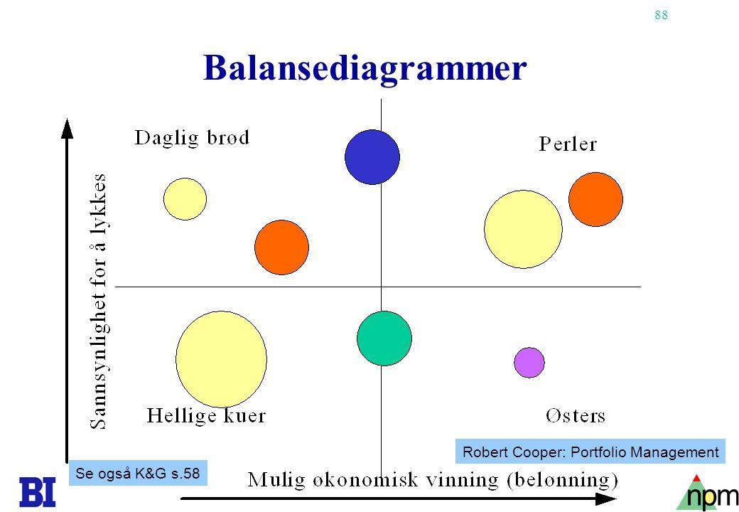 88 Balansediagrammer Se også K&G s.58 Robert Cooper: Portfolio Management