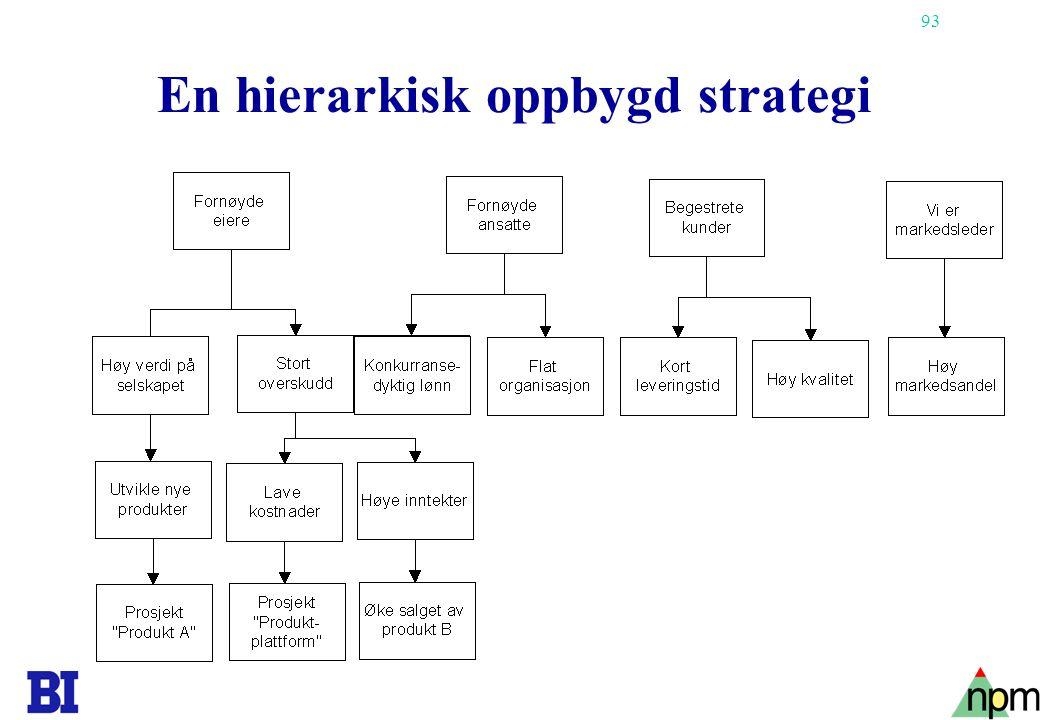 93 En hierarkisk oppbygd strategi