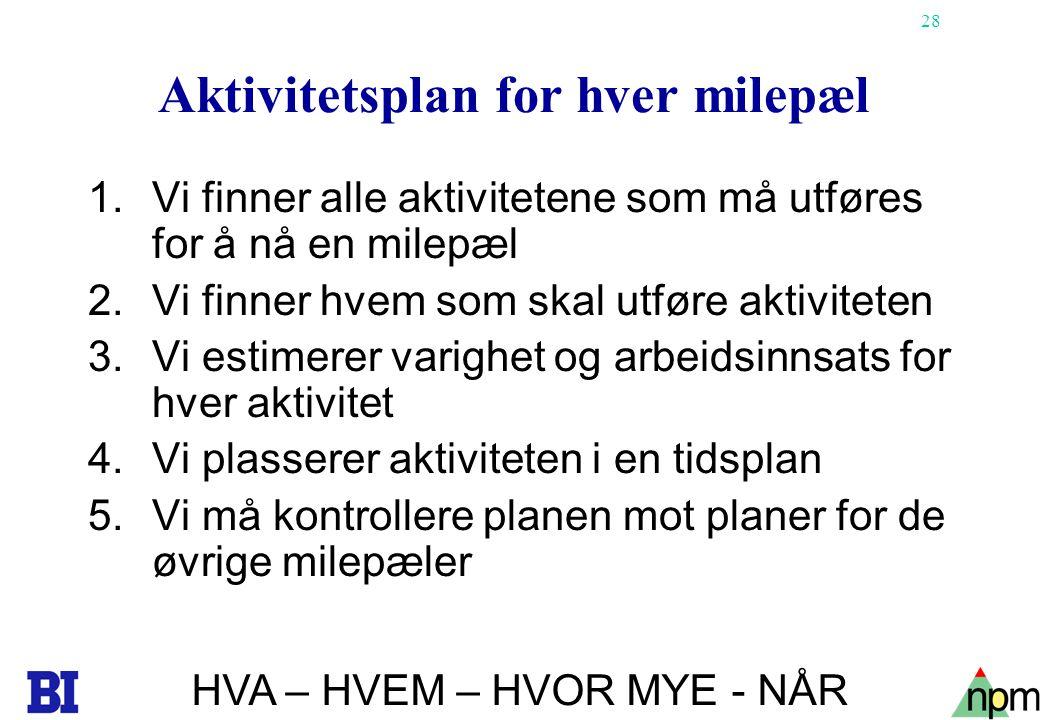 28 Aktivitetsplan for hver milepæl 1.Vi finner alle aktivitetene som må utføres for å nå en milepæl 2.Vi finner hvem som skal utføre aktiviteten 3.Vi
