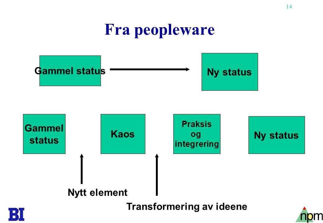14 Fra peopleware Gammel status Ny status Gammel status Kaos Praksis og integrering Ny status Nytt element Transformering av ideene