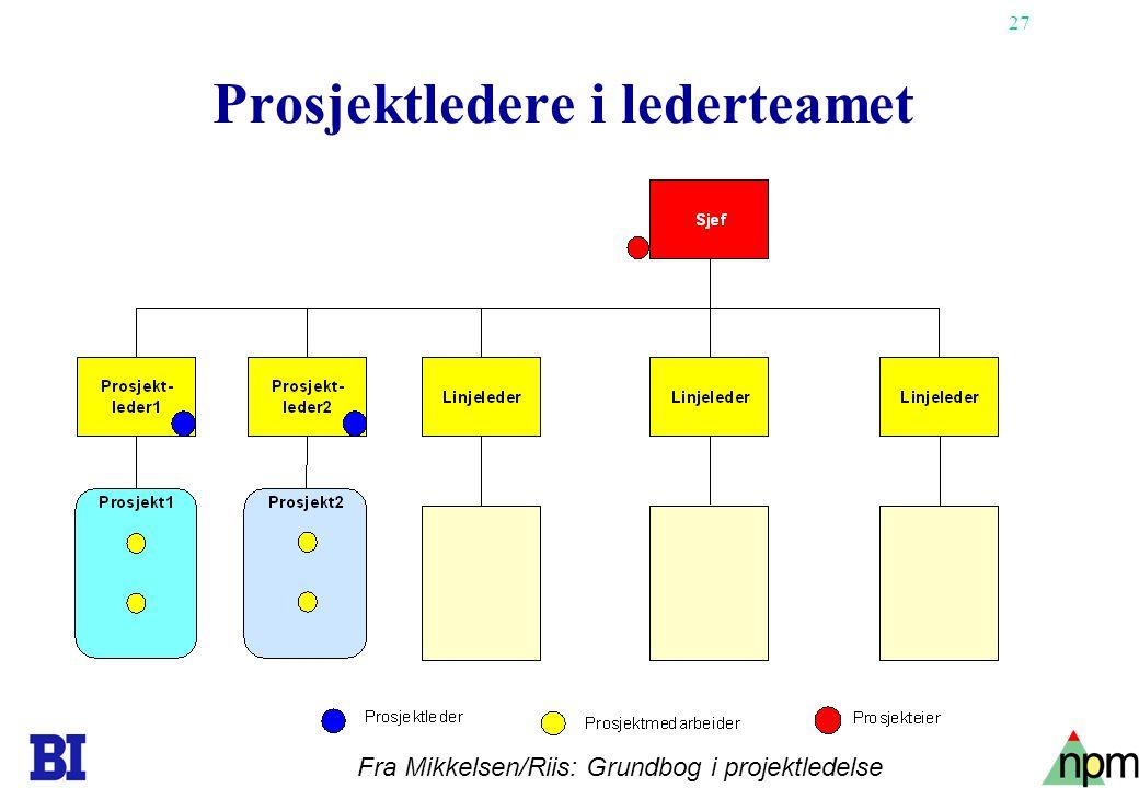 27 Prosjektledere i lederteamet Fra Mikkelsen/Riis: Grundbog i projektledelse
