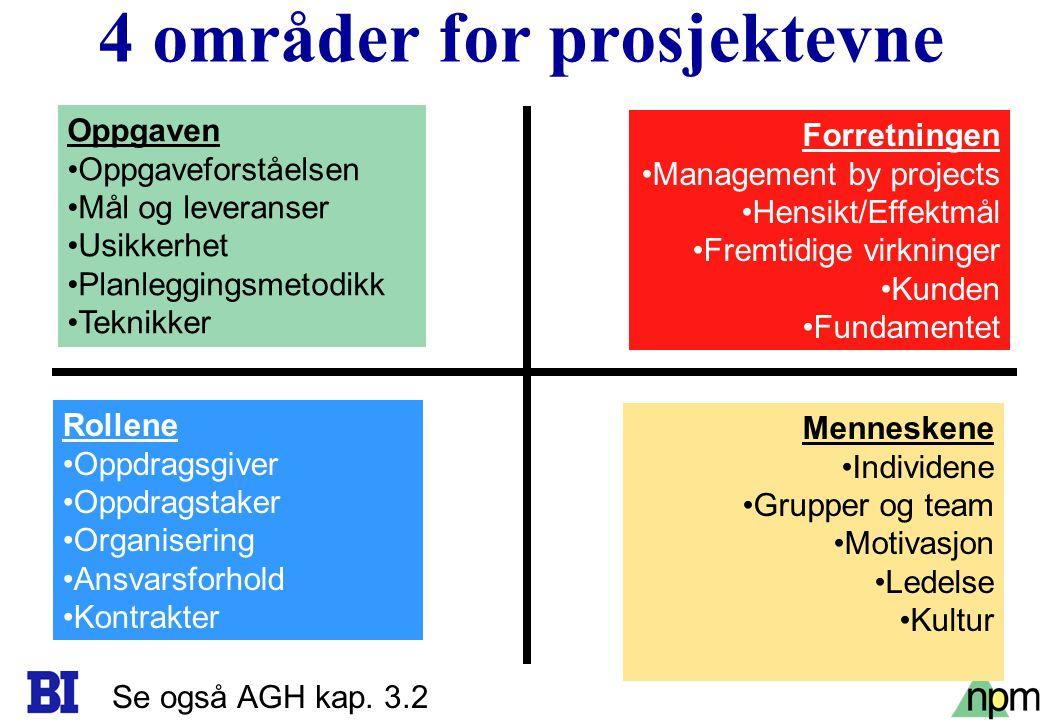 11 4 områder for prosjektevne Oppgaven Oppgaveforståelsen Mål og leveranser Usikkerhet Planleggingsmetodikk Teknikker Rollene Oppdragsgiver Oppdragsta