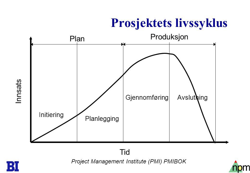 12 Prosjektets livssyklus Project Management Institute (PMI) PMIBOK Initiering Planlegging GjennomføringAvslutning Tid Innsats Plan Produksjon