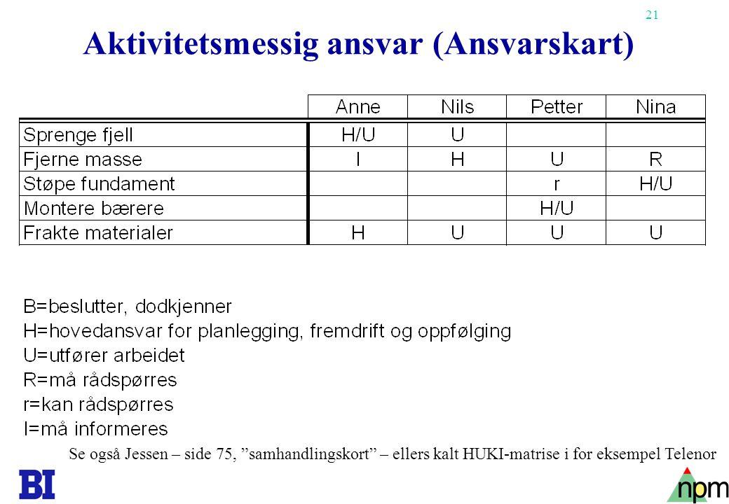 21 Aktivitetsmessig ansvar (Ansvarskart) Se også Jessen – side 75, samhandlingskort – ellers kalt HUKI-matrise i for eksempel Telenor