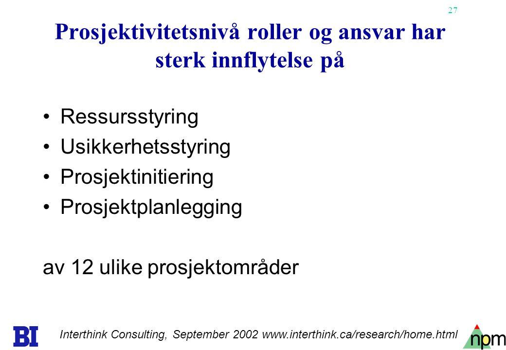 27 Prosjektivitetsnivå roller og ansvar har sterk innflytelse på Ressursstyring Usikkerhetsstyring Prosjektinitiering Prosjektplanlegging av 12 ulike prosjektområder Interthink Consulting, September 2002 www.interthink.ca/research/home.html