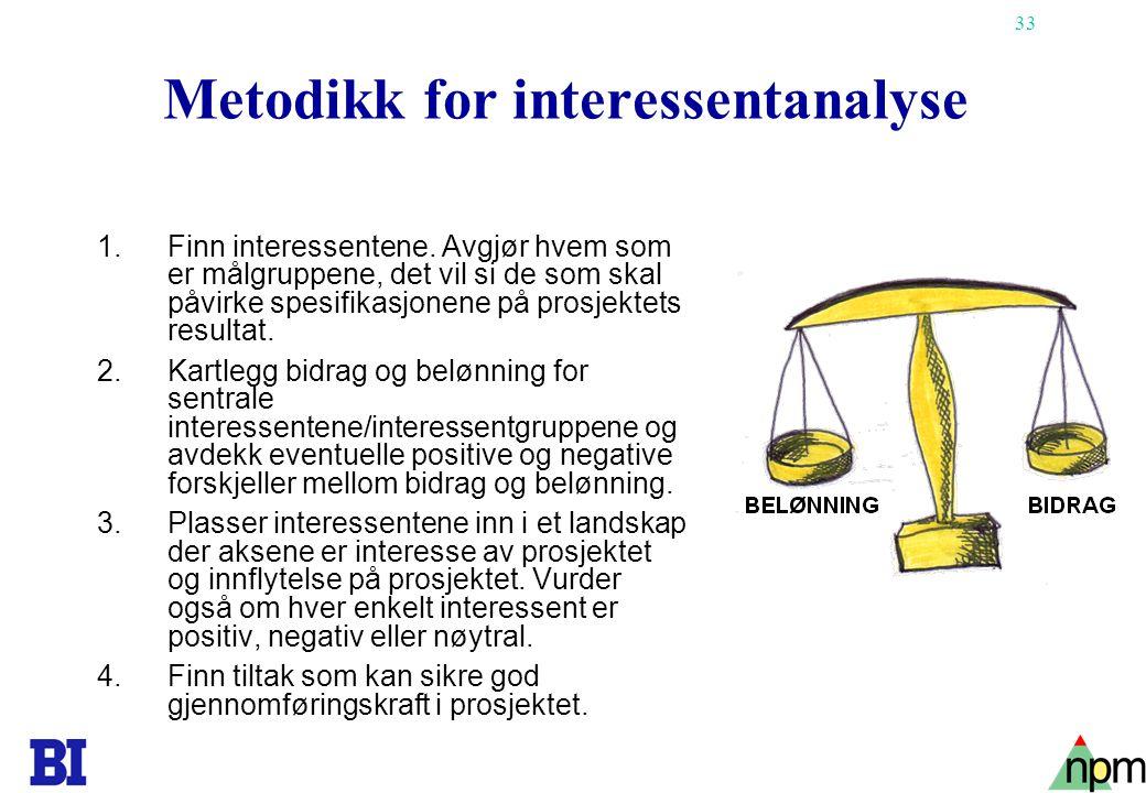33 Metodikk for interessentanalyse 1.Finn interessentene.