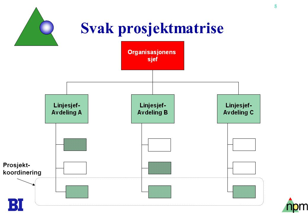 8 Svak prosjektmatrise Prosjekt- koordinering