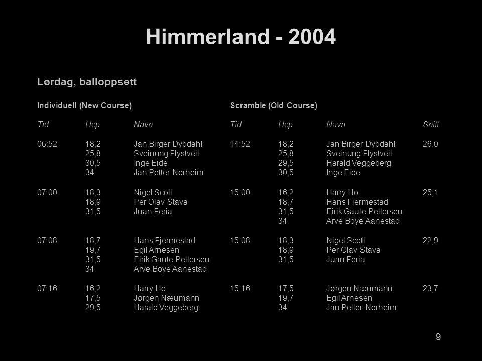 9 Himmerland - 2004 Lørdag, balloppsett Individuell (New Course)Scramble (Old Course) TidHcpNavnTidHcpNavnSnitt 06:5218,2Jan Birger Dybdahl14:5218,2Jan Birger Dybdahl26,0 25,8Sveinung Flystveit25,8Sveinung Flystveit 30,5Inge Eide29,5Harald Veggeberg 34Jan Petter Norheim30,5Inge Eide 07:0018,3Nigel Scott15:0016,2Harry Ho25,1 18,9Per Olav Stava18,7Hans Fjermestad 31,5Juan Feria31,5Eirik Gaute Pettersen 34Arve Boye Aanestad 07:0818,7Hans Fjermestad15:0818,3Nigel Scott22,9 19,7Egil Arnesen18,9Per Olav Stava 31,5Eirik Gaute Pettersen31,5Juan Feria 34Arve Boye Aanestad 07:1616,2Harry Ho15:1617,5Jørgen Næumann23,7 17,5Jørgen Næumann19,7Egil Arnesen 29,5Harald Veggeberg34Jan Petter Norheim