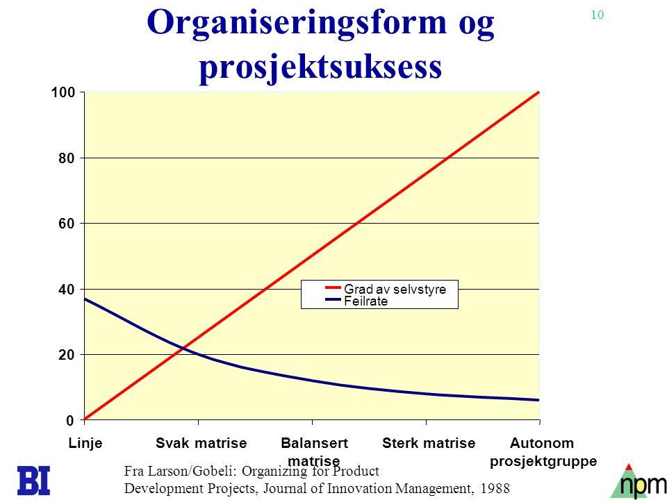 10 Organiseringsform og prosjektsuksess 0 20 40 60 80 100 LinjeSvak matriseBalansert matrise Sterk matriseAutonom prosjektgruppe Grad av selvstyre Fei