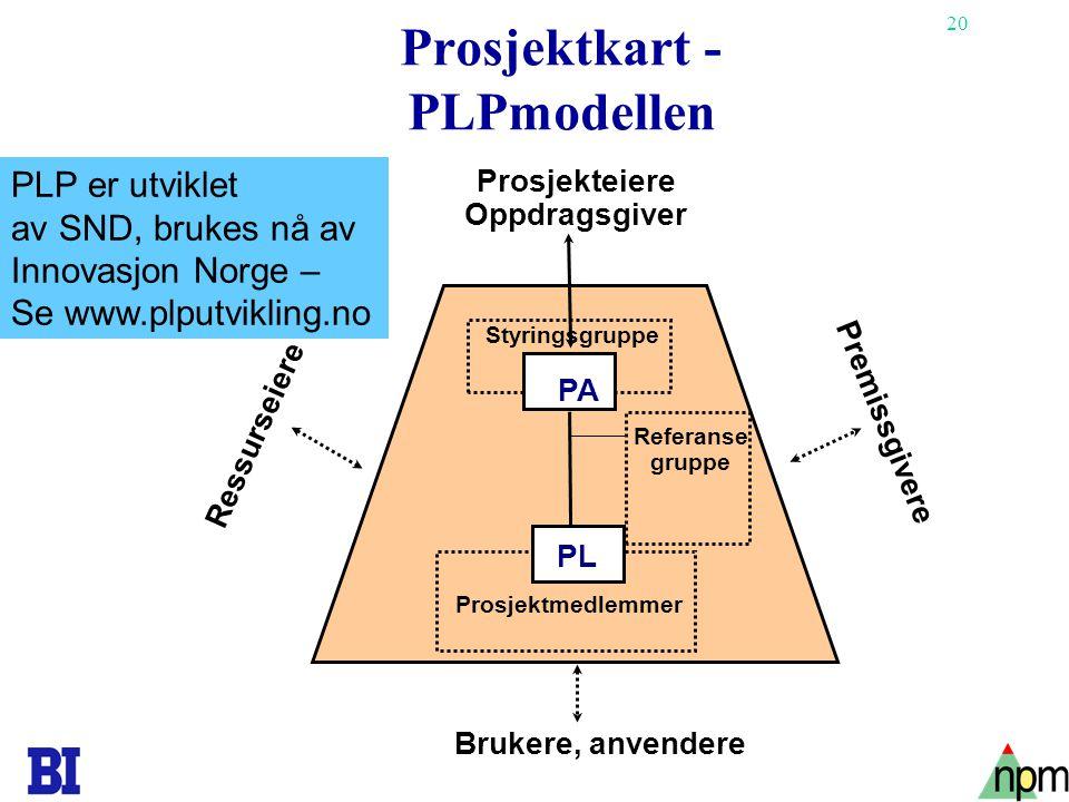 20 Prosjektkart - PLPmodellen PA Styringsgruppe Referanse gruppe Prosjekteiere Oppdragsgiver Ressurseiere Premissgivere Brukere, anvendere PL Prosjekt