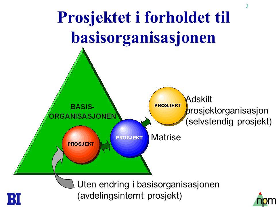 3 Prosjektet i forholdet til basisorganisasjonen Adskilt prosjektorganisasjon (selvstendig prosjekt) Matrise Uten endring i basisorganisasjonen (avdel