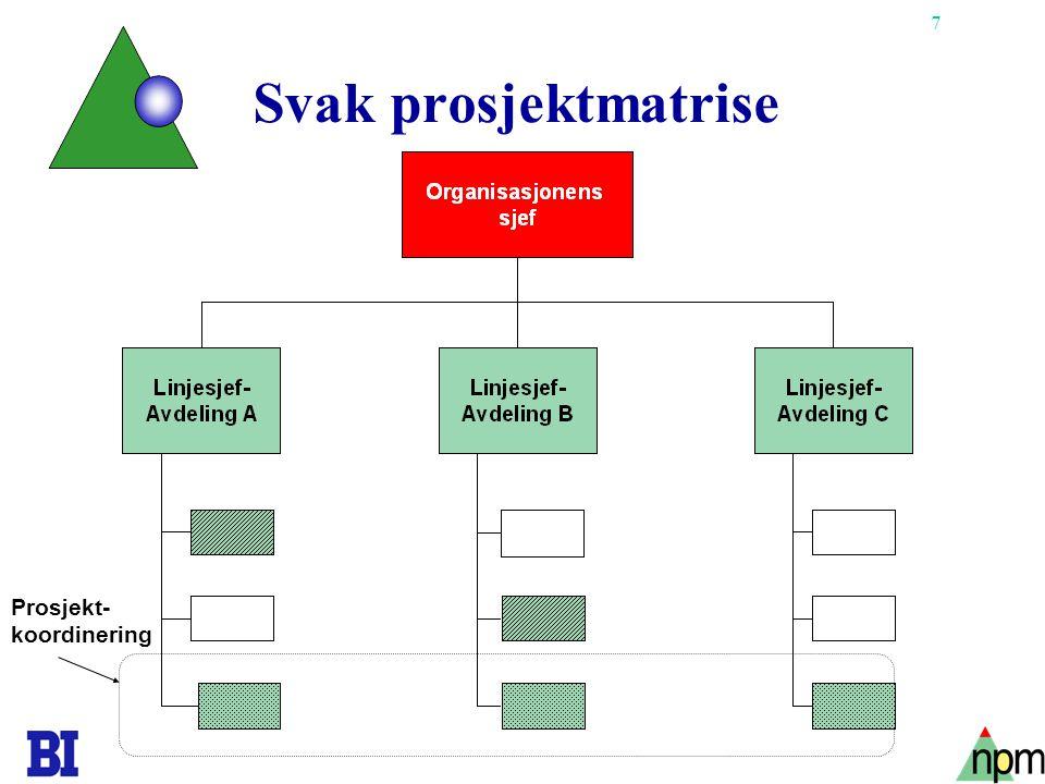 7 Svak prosjektmatrise Prosjekt- koordinering