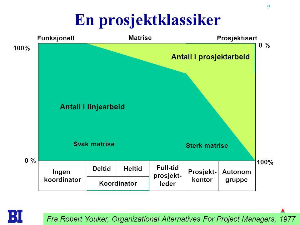 9 Ingen koordinator Autonom gruppe Prosjekt- kontor Full-tid prosjekt- leder Funksjonell Matrise Prosjektisert 100% 0 % 100% 0 % Koordinator DeltidHel