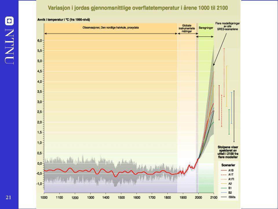 22 Klima Selv om konklusjonene er rimelig sikre på at klimaendringene er menneskeskapt, er det knyttet stor usikkerhet til hvor mye av forandringen som menneskene har skyld i.