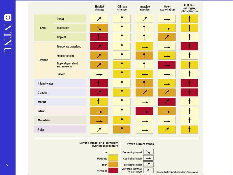 8 Millenium Ecosystem Assessment 60% av Jordens økosystemer er svekket Skader i økosystemene vil øke betraktelig de neste 50 årene Fire hovedfunn: 1.Raske endringer i økosystemene de siste 50 årene 2.Velstandsøkning på bekostning av økologisk tilstand 3.Raske endringer i økosystemene i framtiden – kan gjøre det vanskelig å nå FNs tusenårsmål 4.Betydelige politiske endringer må til for å få til dette Dette er mulig, hvis vi handler nå!!