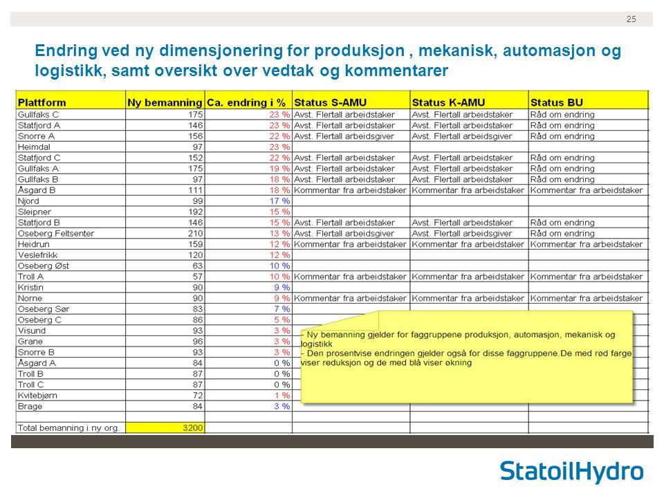 25 Endring ved ny dimensjonering for produksjon, mekanisk, automasjon og logistikk, samt oversikt over vedtak og kommentarer