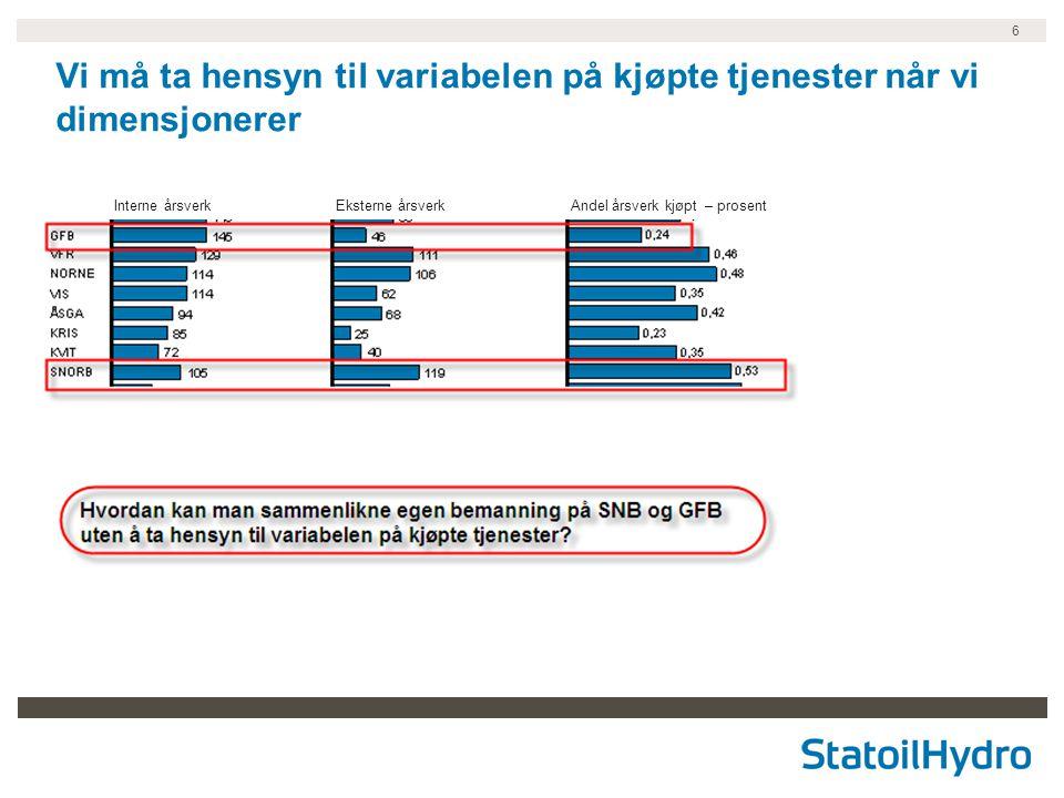 6 Vi må ta hensyn til variabelen på kjøpte tjenester når vi dimensjonerer Interne årsverkEksterne årsverkAndel årsverk kjøpt – prosent