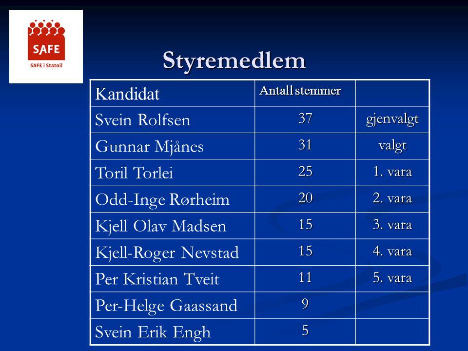 Styremedlem Kandidat Antall stemmer Svein Rolfsen37gjenvalgt Gunnar Mjånes31valgt Toril Torlei25 1. vara Odd-Inge Rørheim20 2. vara Kjell Olav Madsen1