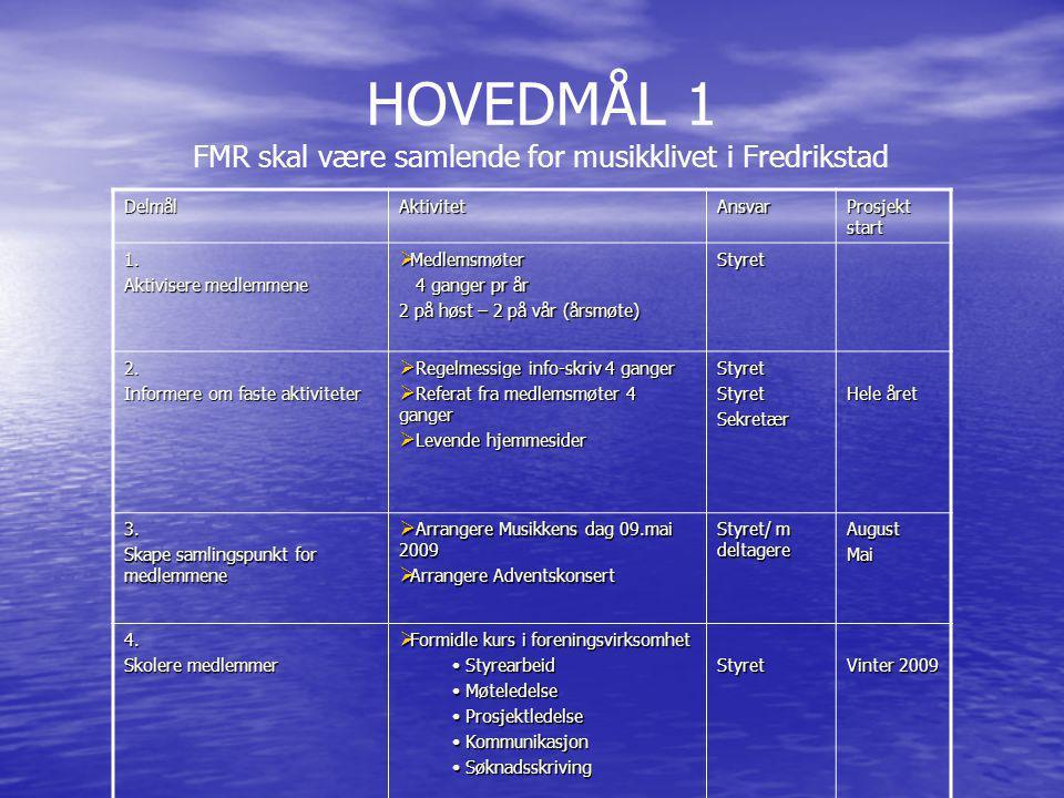 HOVEDMÅL 1 FMR skal være samlende for musikklivet i Fredrikstad DelmålAktivitetAnsvar Prosjekt start 1.