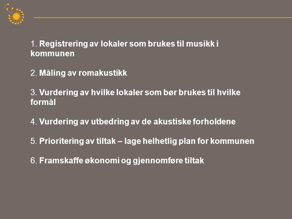 1. Registrering av lokaler som brukes til musikk i kommunen 2.