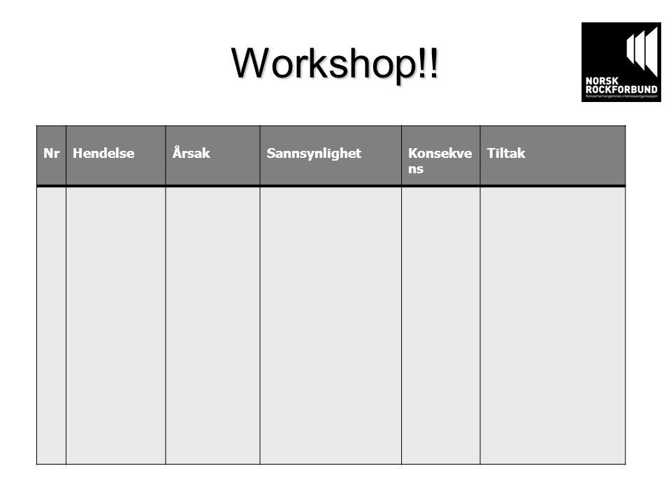 Workshop!! NrHendelseÅrsakSannsynlighetKonsekve ns Tiltak