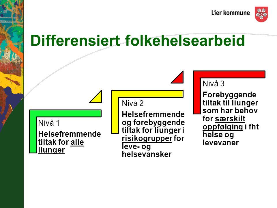 Differensiert folkehelsearbeid Nivå 1 Helsefremmende tiltak for alle liunger Nivå 2 Helsefremmende og forebyggende tiltak for liunger i risikogrupper