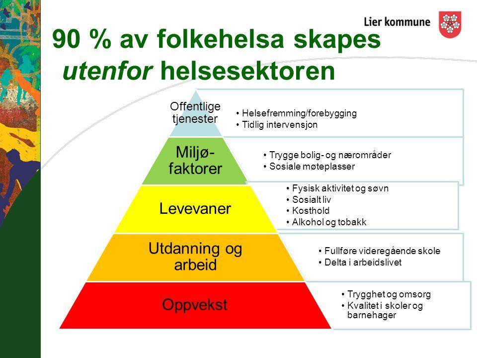 90 % av folkehelsa skapes utenfor helsesektoren Helsefremming/forebygging Tidlig intervensjon Offentlige tjenester Trygge bolig- og nærområder Sosiale