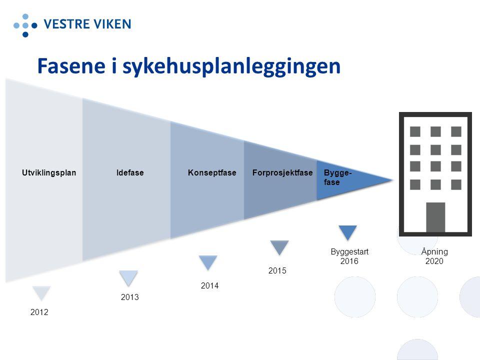Fasene i sykehusplanleggingen UtviklingsplanIdefaseKonseptfaseForprosjektfaseBygge- fase 2012 2013 2014 2015 Byggestart 2016 Åpning 2020