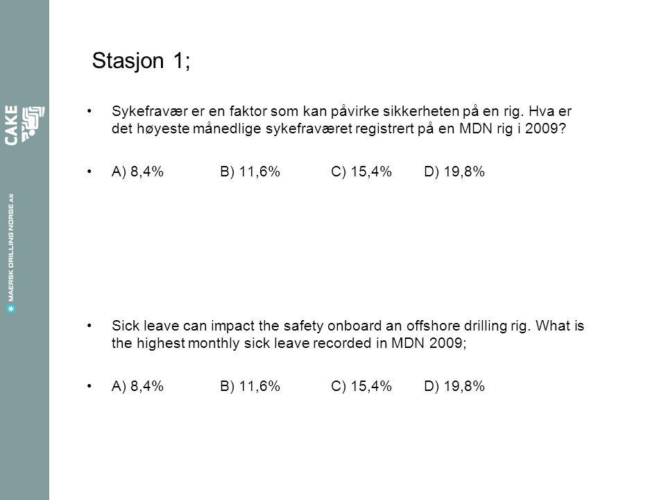 Stasjon 1; Sykefravær er en faktor som kan påvirke sikkerheten på en rig. Hva er det høyeste månedlige sykefraværet registrert på en MDN rig i 2009? A