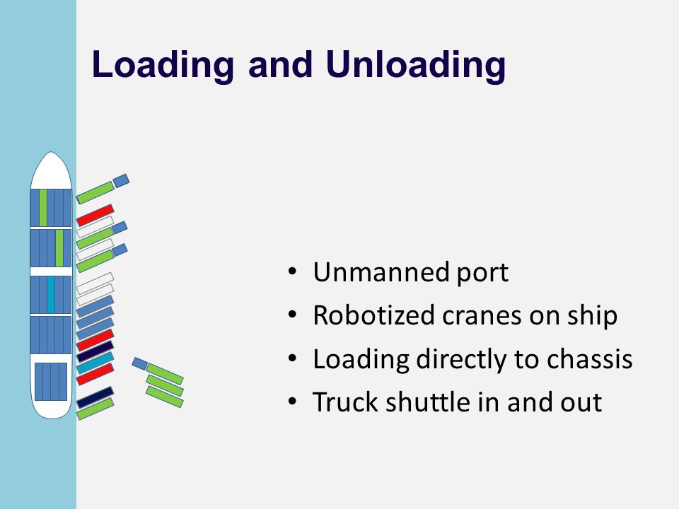 Loading and Unloading Unmanned port Robotized cranes on ship Loading directly to chassis Truck shuttle in and out