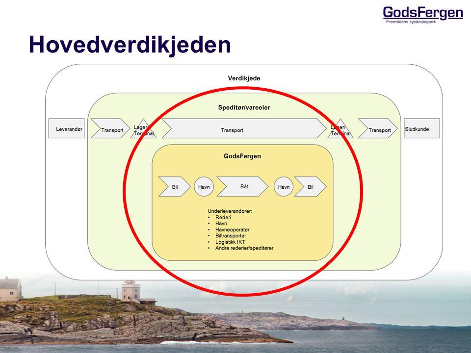 GodsFergen versjon 1 Rapport og presentasjon ferdigstilt og presentert 22.