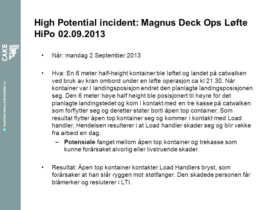 High Potential incident: Magnus Deck Ops Løfte HiPo 02.09.2013 Når: mandag 2 September 2013 Hva: En 6 meter half-height kontainer ble løftet og landet