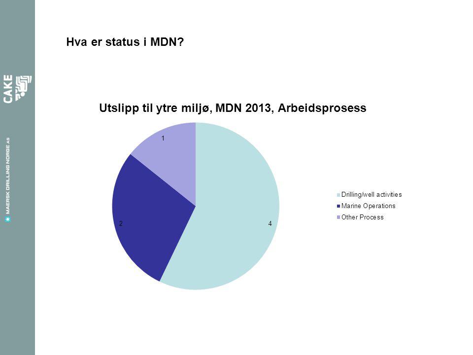 Hva er status i MDN?