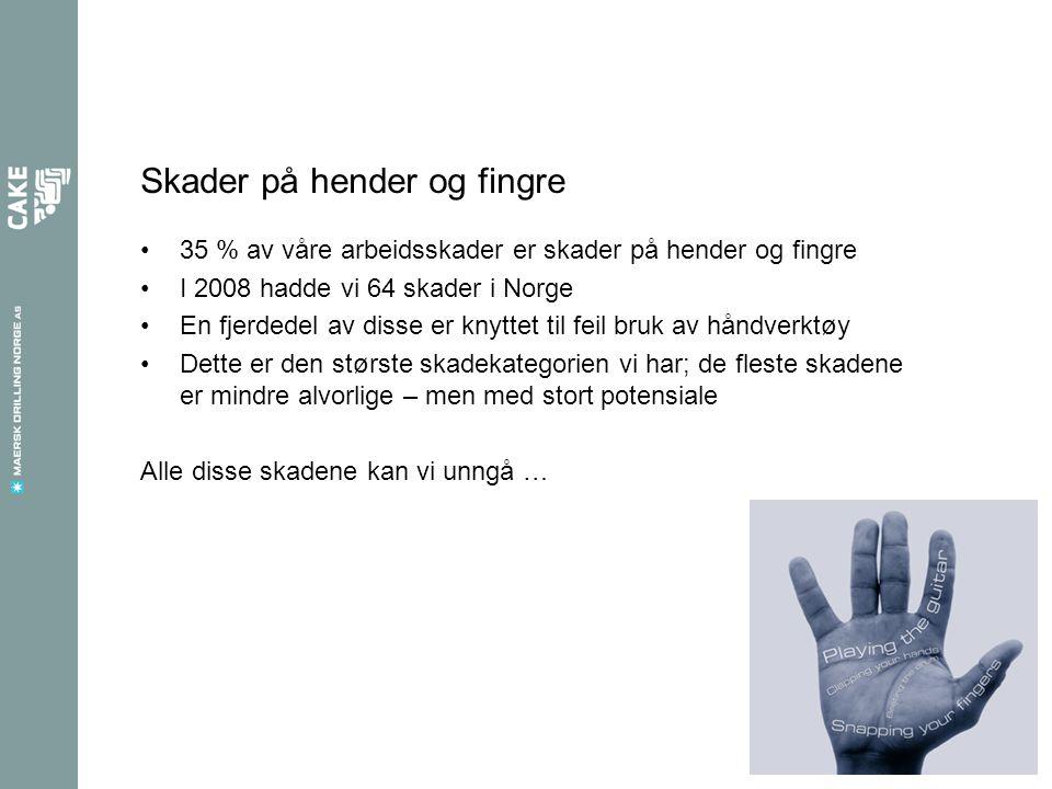 Skader på hender og fingre 35 % av våre arbeidsskader er skader på hender og fingre I 2008 hadde vi 64 skader i Norge En fjerdedel av disse er knyttet til feil bruk av håndverktøy Dette er den største skadekategorien vi har; de fleste skadene er mindre alvorlige – men med stort potensiale Alle disse skadene kan vi unngå …