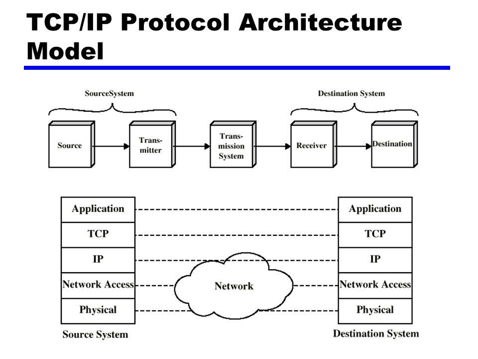 TCP/IP Protocol Architecture Model