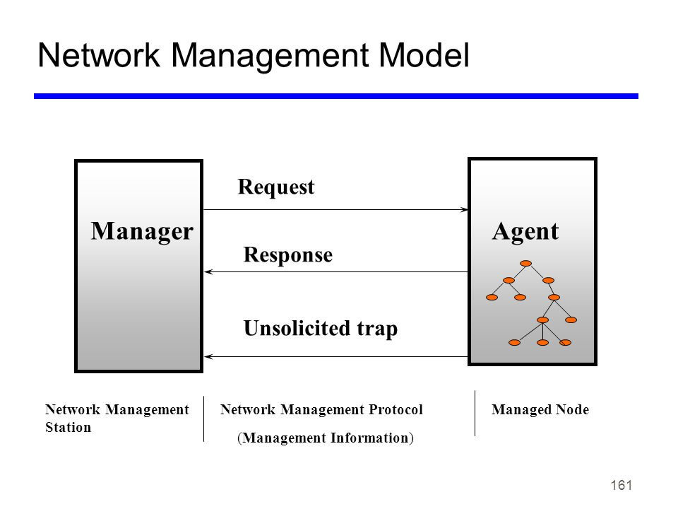161 Network Management Model Request Response Unsolicited trap ManagerAgent Network Management Station Network Management ProtocolManaged Node (Manage