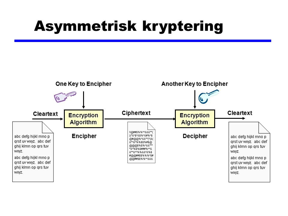 Asymmetrisk kryptering One Key to Encipher Another Key to Encipher Cleartext Cleartext Encryption Algorithm Ciphertext Ciphertext EncipherDecipher