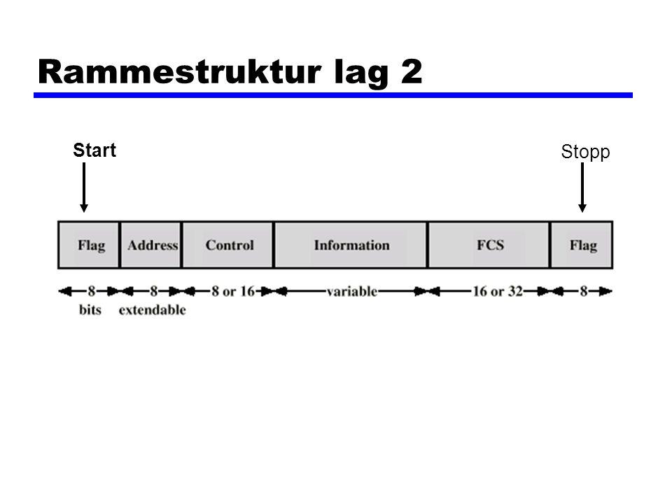 Rammestruktur lag 2 Start Stopp