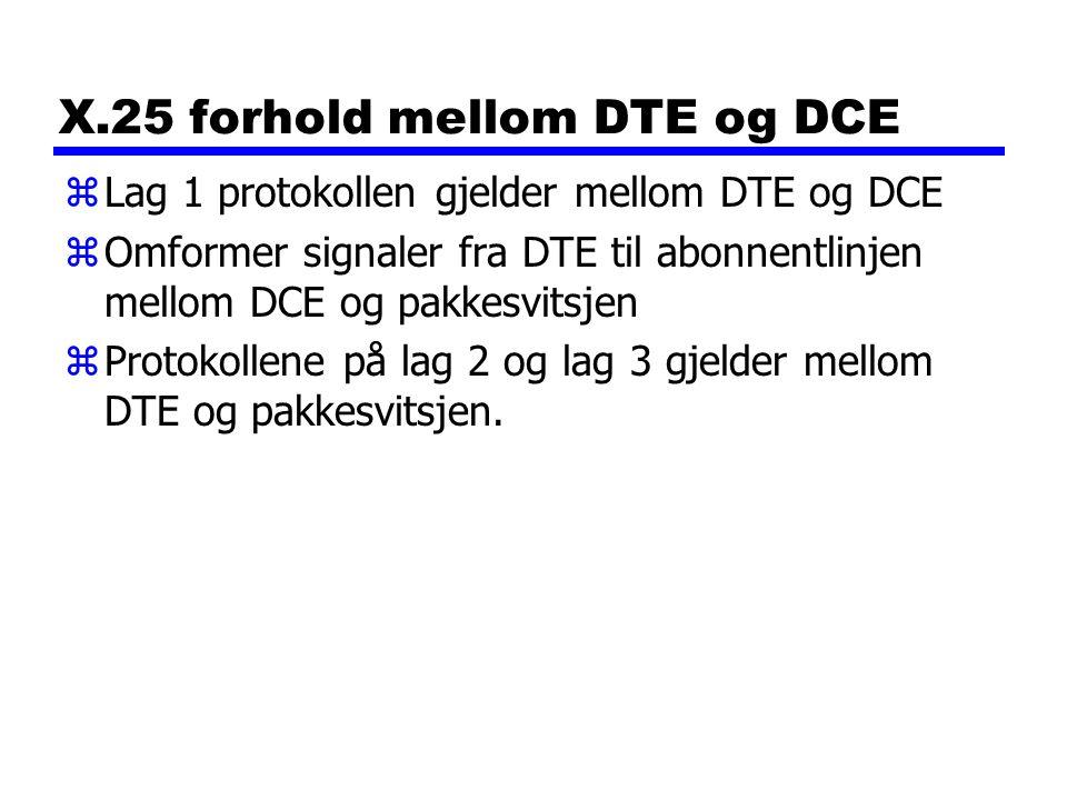 X.25 forhold mellom DTE og DCE zLag 1 protokollen gjelder mellom DTE og DCE zOmformer signaler fra DTE til abonnentlinjen mellom DCE og pakkesvitsjen zProtokollene på lag 2 og lag 3 gjelder mellom DTE og pakkesvitsjen.