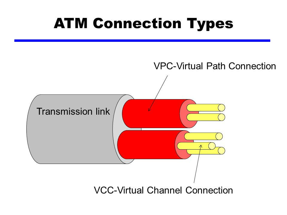 Transmission link VPC-Virtual Path Connection VCC-Virtual Channel Connection ATM Connection Types