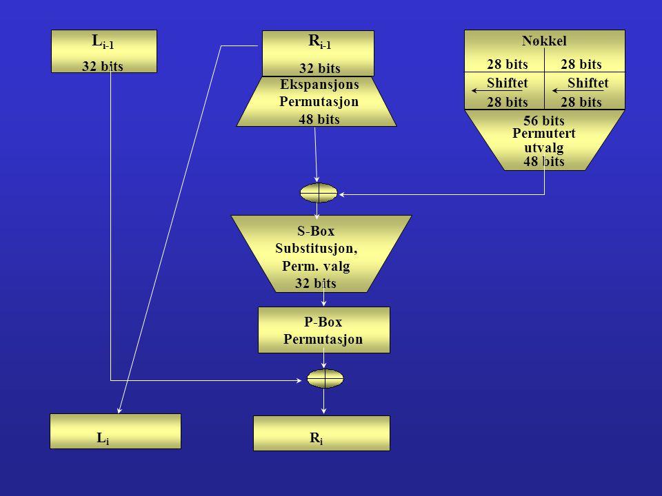 L i-1 32 bits R i-1 32 bits Ekspansjons Permutasjon 48 bits Nøkkel 28 bits Shiftet 56 bits Permutert utvalg 48 bits S-Box Substitusjon, Perm.