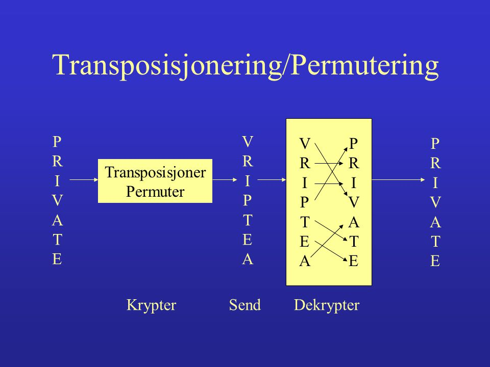 Transposisjonering/Permutering PRIVATEPRIVATE Transposisjoner Permuter VRIPTEAVRIPTEA VRIPTEAVRIPTEA PRIVATEPRIVATE PRIVATEPRIVATE KrypterSendDekrypter