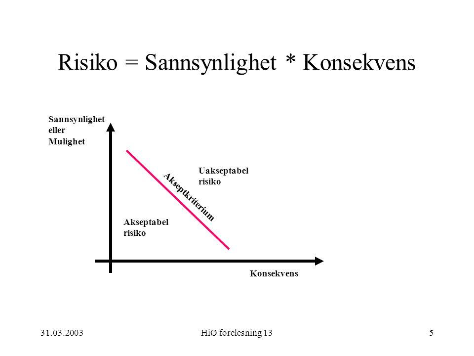 31.03.2003HiØ forelesning 135 Risiko = Sannsynlighet * Konsekvens Sannsynlighet eller Mulighet Konsekvens Akseptabel risiko Uakseptabel risiko Akseptk