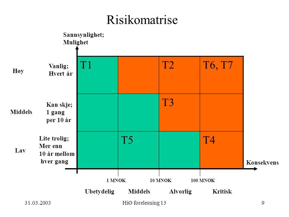 31.03.2003HiØ forelesning 139 Risikomatrise T1T2T6, T7 T3 T5T4 Vanlig; Hvert år Kan skje; 1 gang per 10 år Lite trolig; Mer enn 10 år mellom hver gang