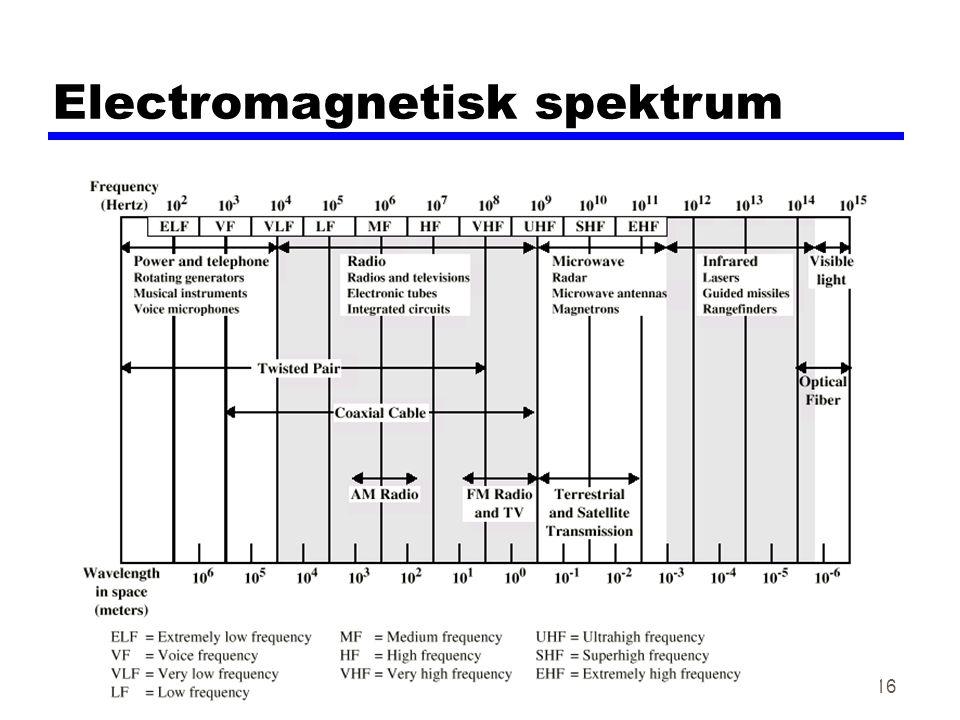 Forelesning nr 3, høsten 200116 Electromagnetisk spektrum