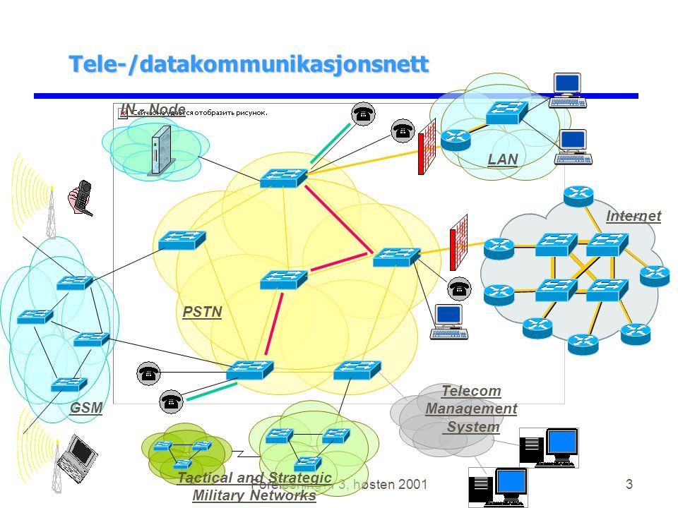 Forelesning nr 3, høsten 20013 Tele-/datakommunikasjonsnett PSTN IN - Node Telecom Management System Tactical and Strategic Military Networks Internet